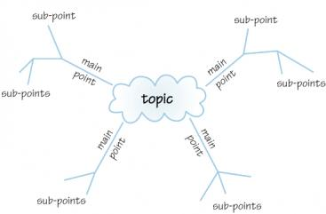 Mindmapping sswm mind map with main branches and sub branches source the open university ccuart Image collections