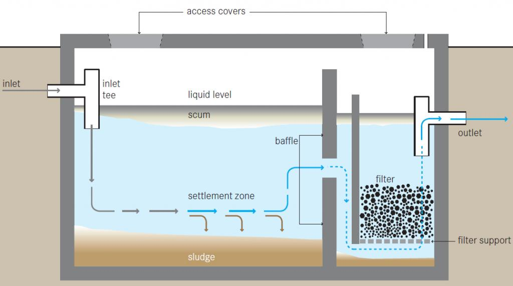 Anaerobic filter sswm for Septic tank fumes in house