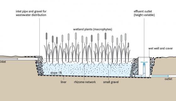 Horizontal Subsurface Flow Cw Sswm