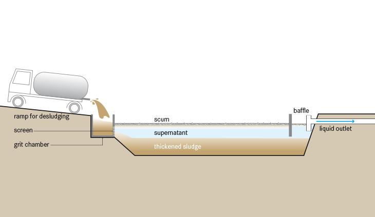 Thickening ponds sswm for Design of stabilisation pond