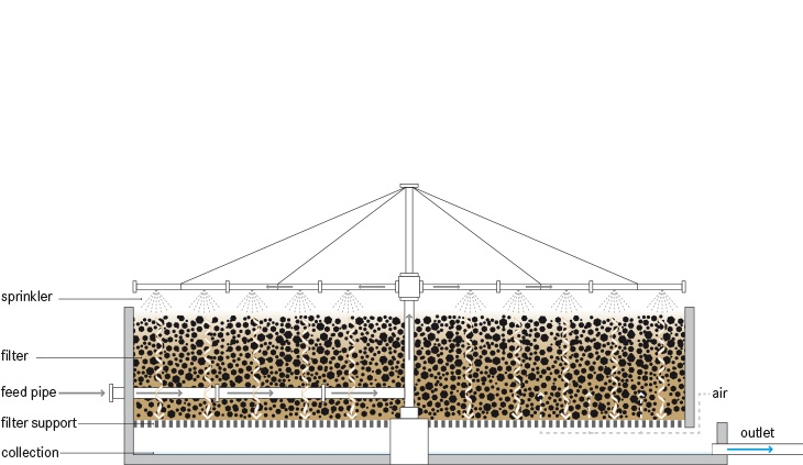 trickling filter sswm. Black Bedroom Furniture Sets. Home Design Ideas