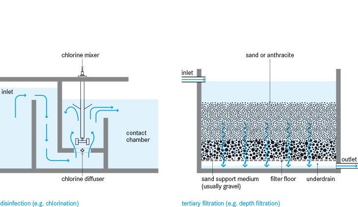 Disinfection And Tertiary Filtration Sswm