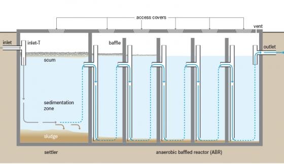 Anaerobic Baffled Reactor Abr Sswm