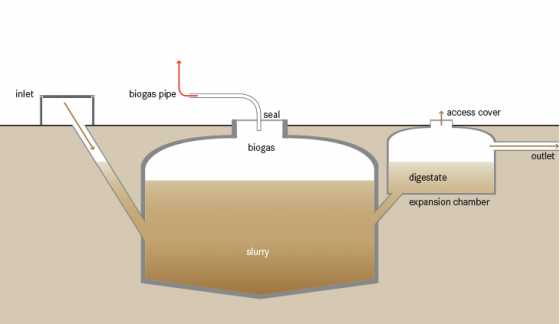 A buried Small Scale Anaerobic Digestion plant system which is also used up to the medium scale.