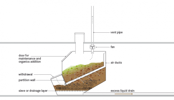 Schematic of the composting chamber placed below a composting toilet. Source: TILLEY et al. (2014]