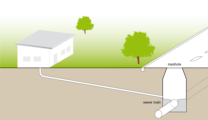Conventional sewers combined sewers sswm for Gravity septic system