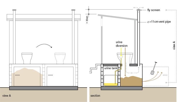 Dehydration And Storage Sswm