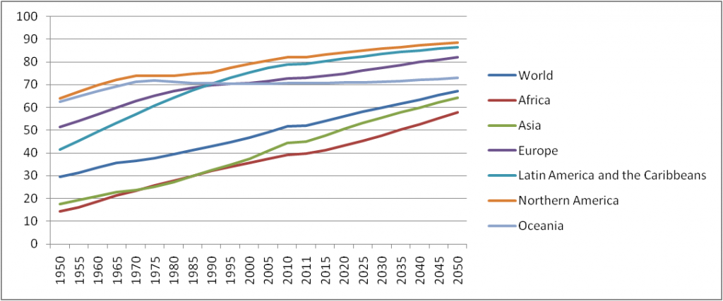 Urbanisation trends and estimates in major regions of the world in percent from 1950 to 2050. Source: UN-DESA 2010 and UN-DESA 2011