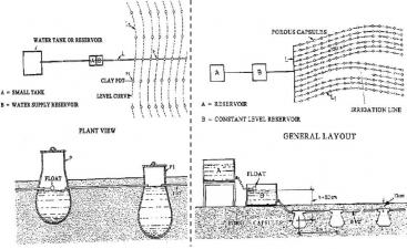 Schematic representation of a clay pot irrigation system (left) and porous capsule irrigation system (right). Source: UNEP (1998)