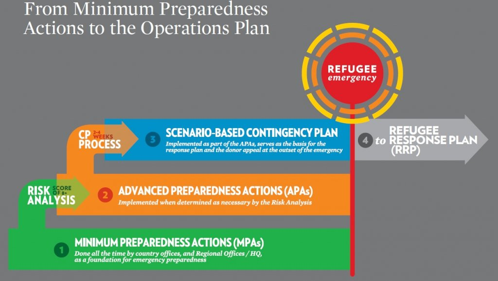 The planning flowchart describes how the different components of emergency preparedness link up and how the scenario based contingency plans are transferred into concrete response plans, in the actual event of the emergency. Source: UNHCR (2015i)