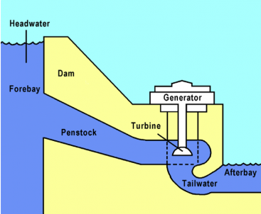 Hydropower – how it works. Source: US DEPARTMENT OF INTERIOR (2005)