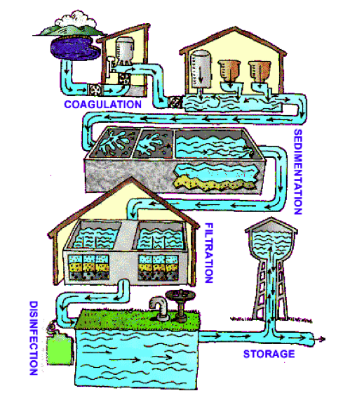 Chlorination (centralised) | SSWM