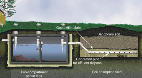 Septic tank sswm for Septic tank designs