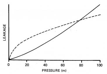 WAA et al 1985 Effect of Pressure on Leakage Levels
