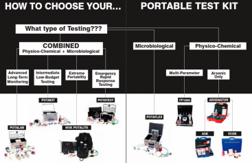 How to choose a portable test kit. Source: WAGTECH (n.y.)