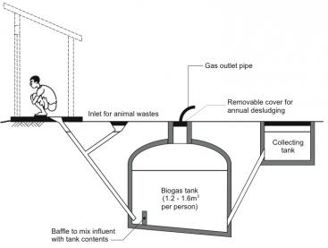 Typical small-scale biogas digester receiving animal waste. Human toilet products are also added