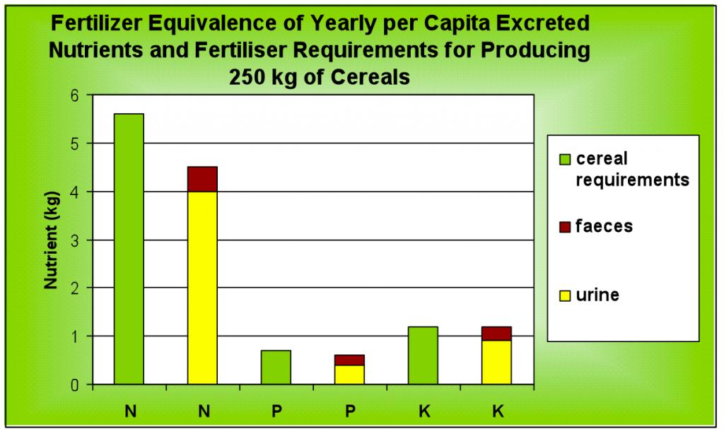 the importance of the reasonable npk The only difference is that a bag of fertilizer has the same amount of npk as a truckload of manure now, since the plants can't differentiate the sources of their nutrients, is it reasonable to believe that they are going to react differently to being grown organically and produce more nutritious parts.