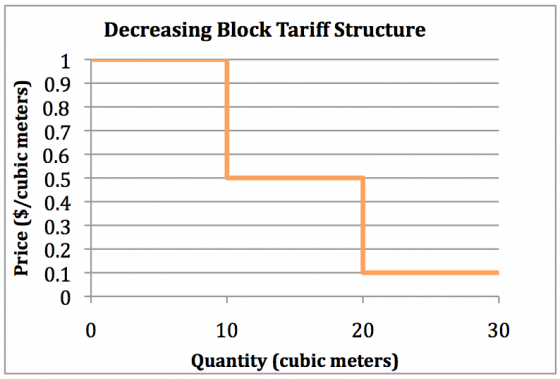 The graph shows an example of how the price of water to the consumer changes as the quantity of water used increases for increasing block tariff. Source: adapted from WHITTINGTON 2006
