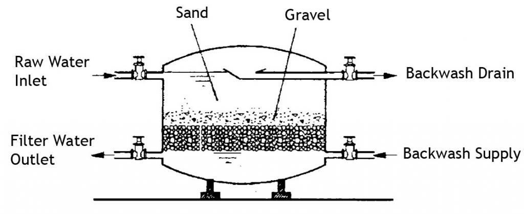 Rapid Sand Filtration