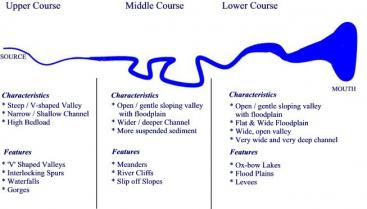 A river is divided into three stages: the upper course, middle course and lower course. The graph shows the different characteristics for each of these stages. Source: WORDPRESS (nay)