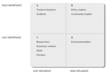 Stakeholder Importance and Influence | SSWM - Find tools for