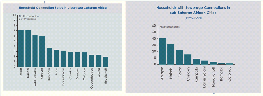 Households with water left and sewerage right connection in sub-Saharan African Cities. Source: WUP and WSP 2003