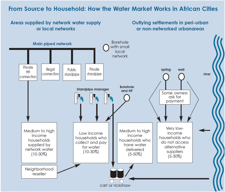 Typical Water Market Situation in African Cities. Source: WUP and WSP 2003.