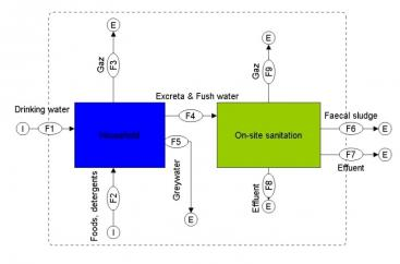 processes comprise the household and the on-site sanitation system. YIOUGO (2010)