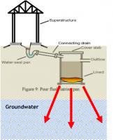 Twin Pits for Pour Flush   SSWM - Find tools for sustainable