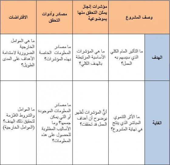 إدارة المشاريع الهندسية doc