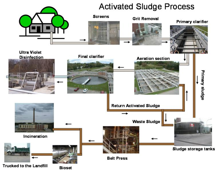 COMBINATION OF THEORETICAL AND PRACTICAL APPROACH TO DESIGN AN ACTIVATED  SLUDGE PROCESS  ASP  AND SELECTION OF OTHER TREATMENT TECHNOLOGIES WITH ASP  FOR     SlidePlayer