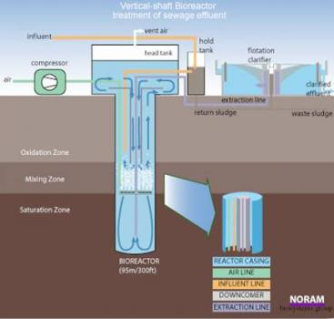 Whole Water Systems